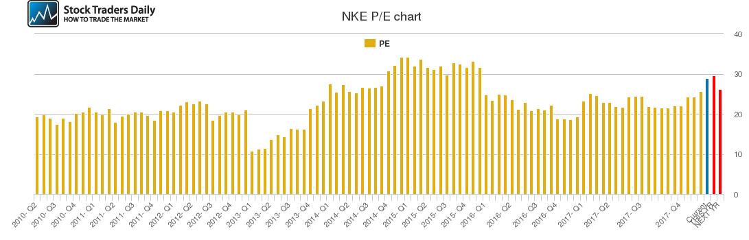 NKE PE chart
