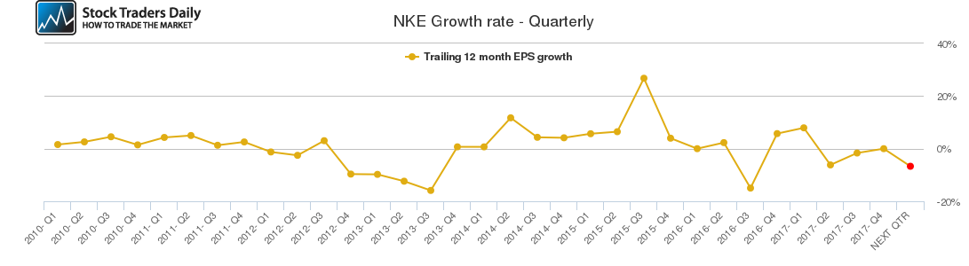 NKE Growth rate - Quarterly
