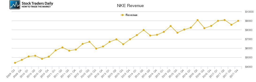 NKE Revenue chart