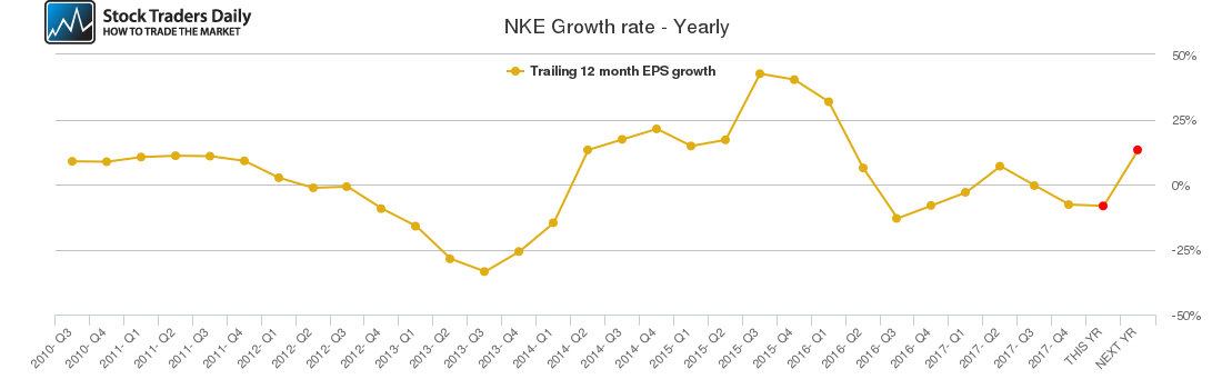 NKE Growth rate - Yearly