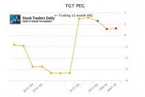 Target TGT PEG Ratio