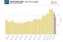 Target TGT Price Earnings PE multiple