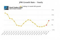 JP Morgam JPM EPS Earnings
