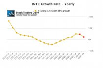 Intel INTC EPS Earning Growth