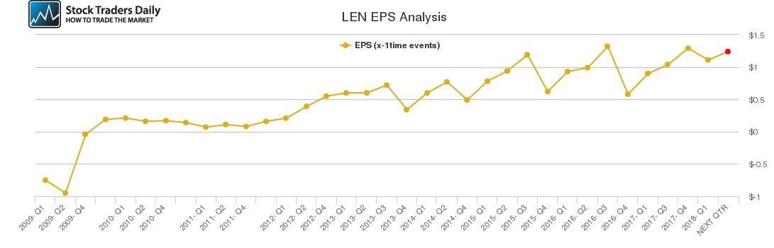 LEN EPS Analysis