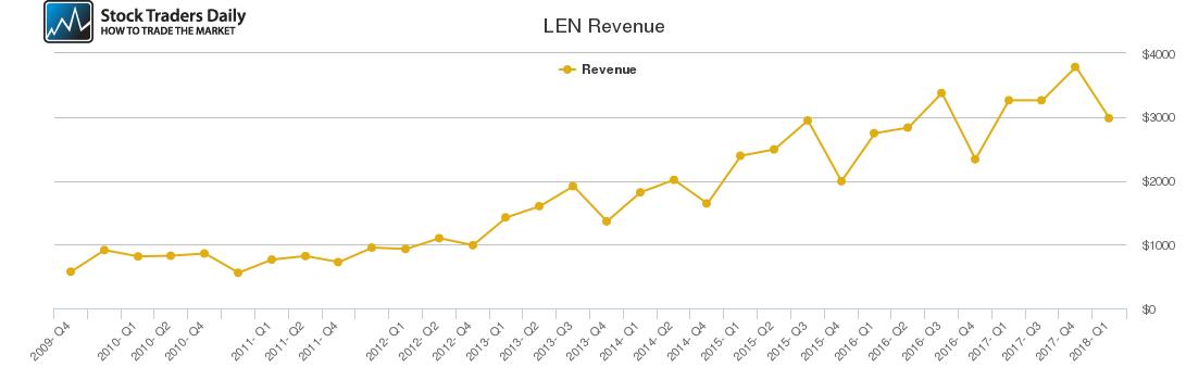 LEN Revenue chart