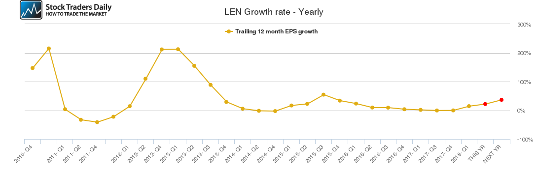 LEN Growth rate - Yearly