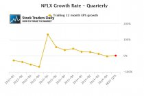Netflix NFLX EPS Earnings