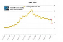 AXP American Express PEG Ratio
