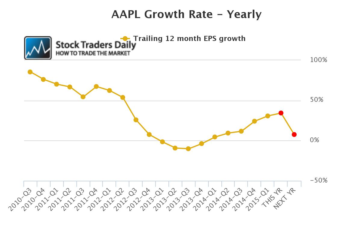 AAPL EPS Growth