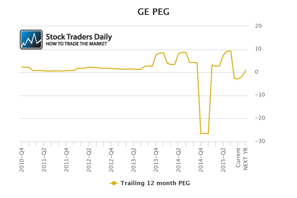 GE PEG Ratio Chart