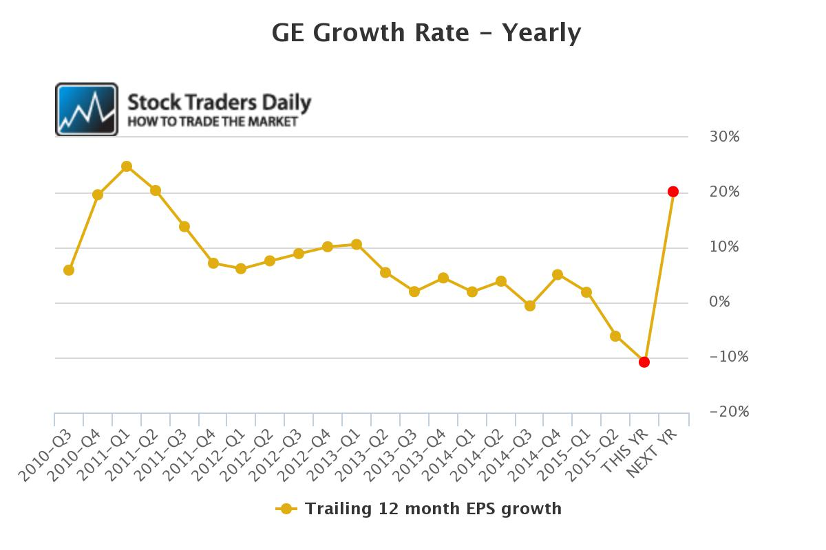 GE EPS Growth Chart