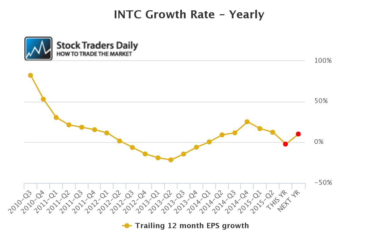 INTC EPS Growth