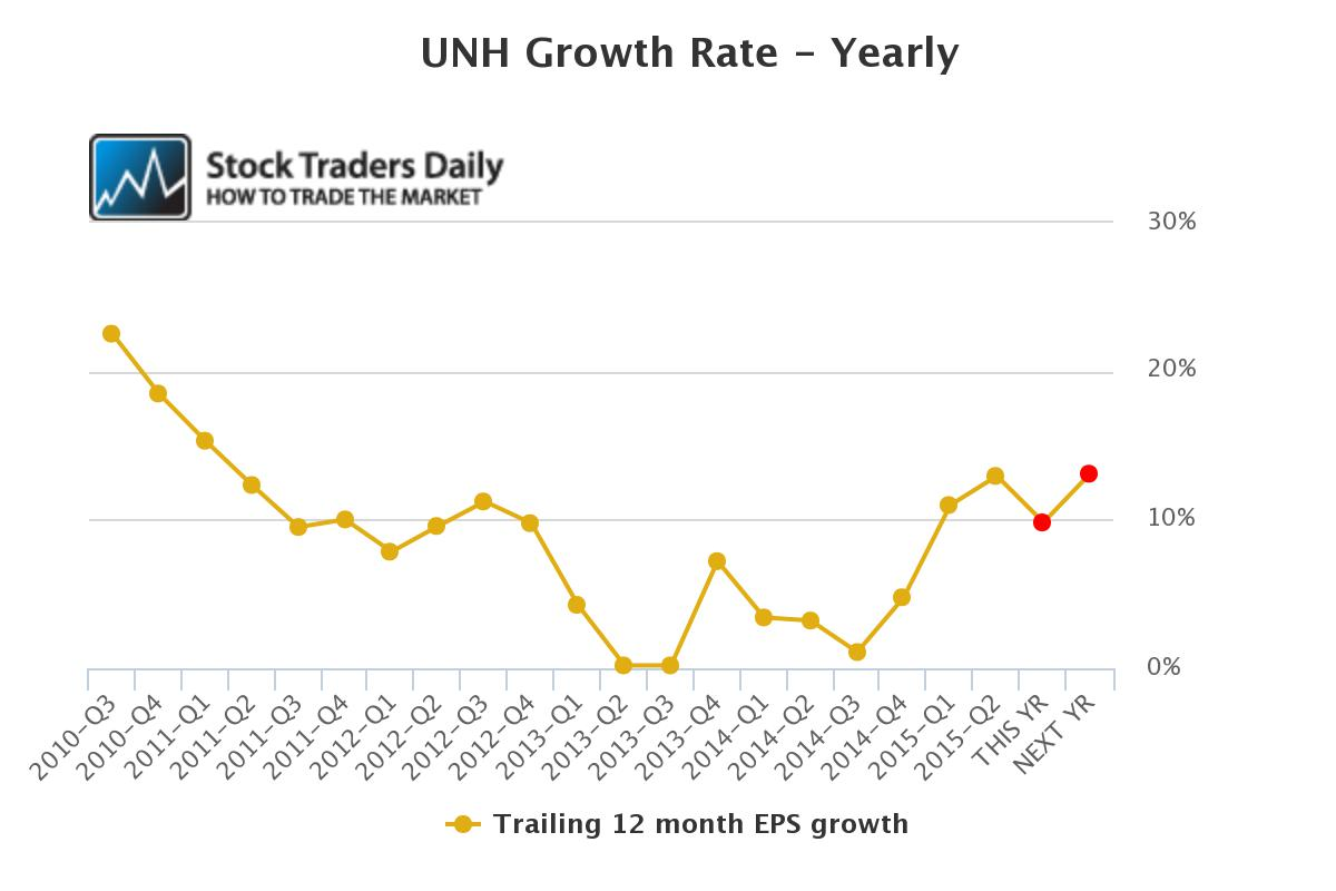 UNH Yearly EPS Growth
