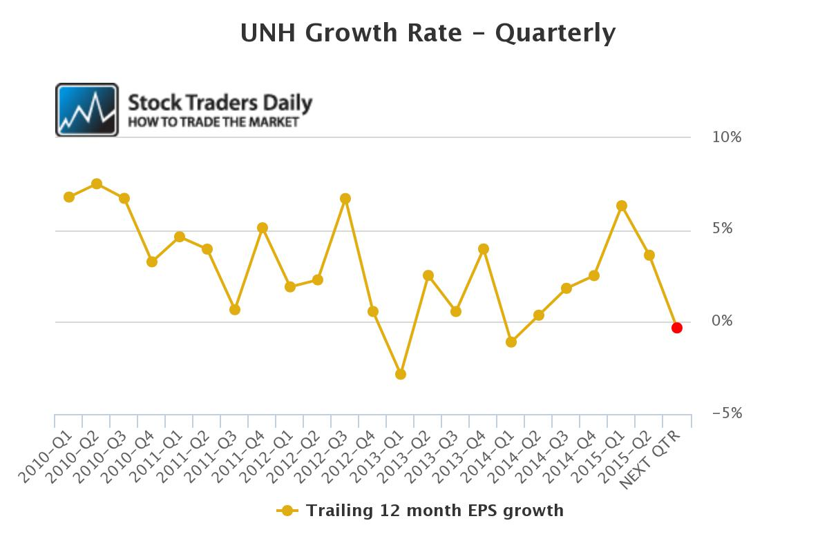 UNH Quarterly EPS Growth Rate