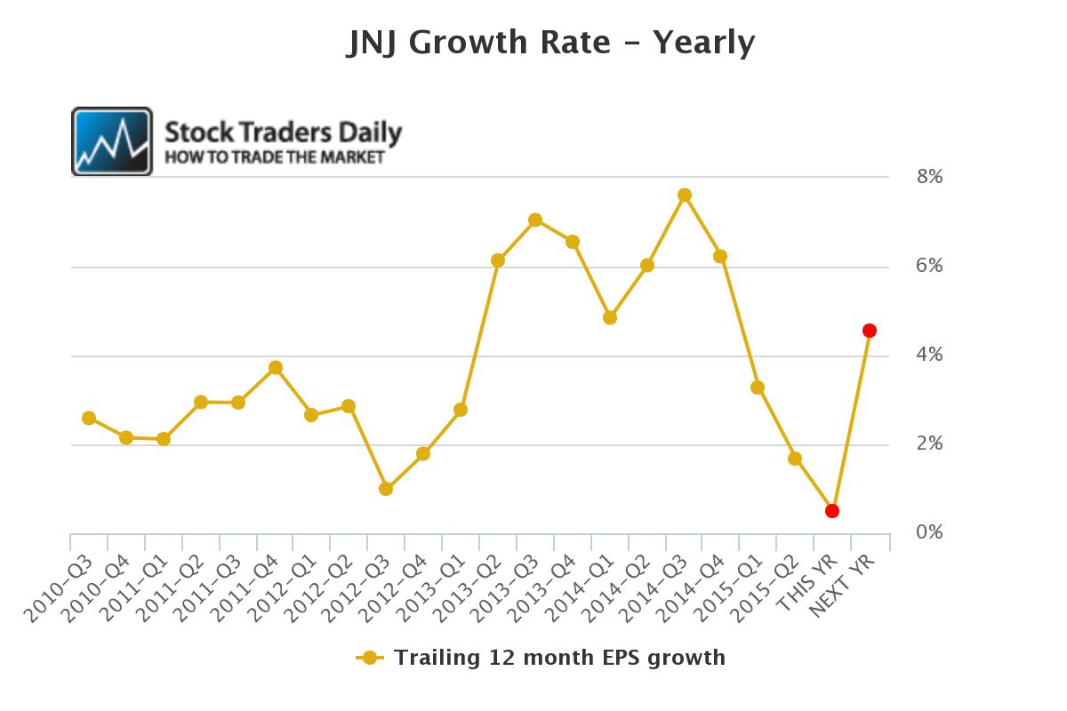 JNJ EPS Growth