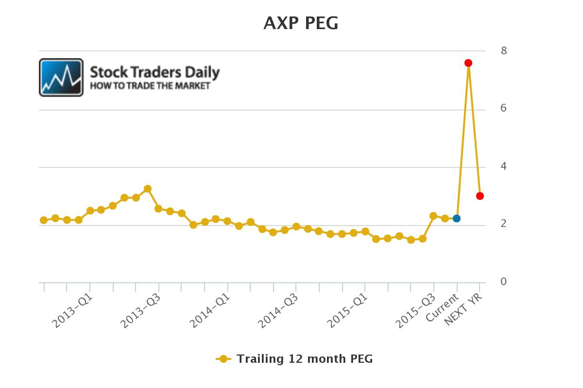 AXP PEG Ratio