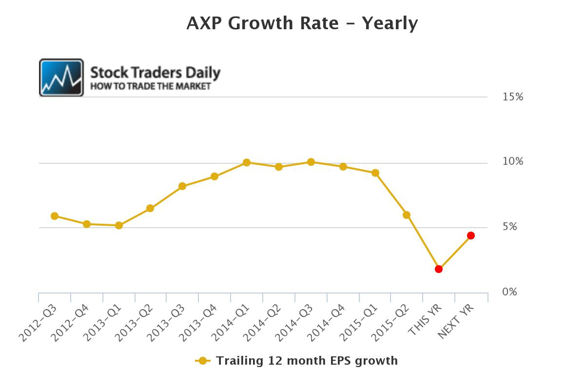 AXP EPS Growth