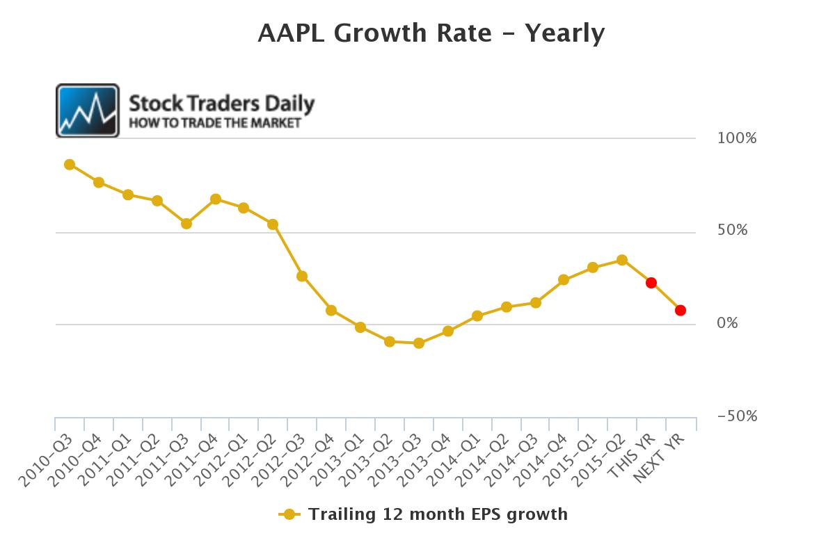 AAPL EPS Chart