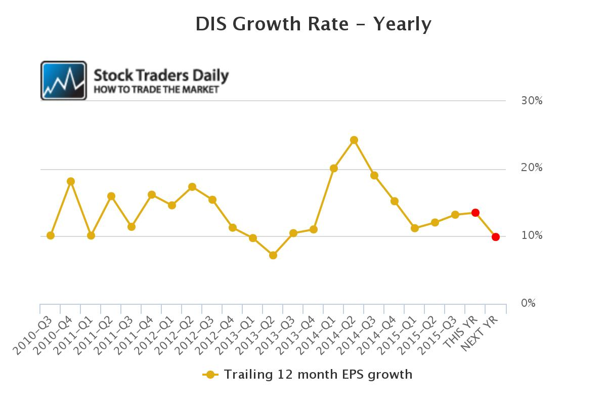 DIS Earnings Growth Rate