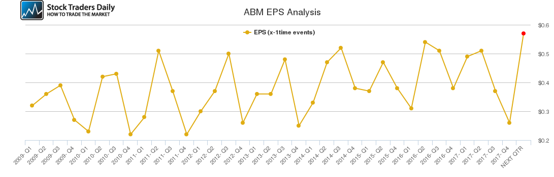 ABM EPS Analysis