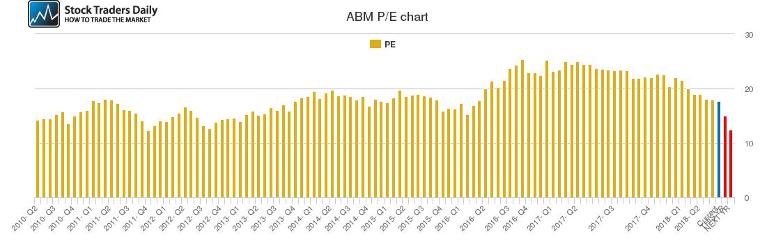 ABM PE chart