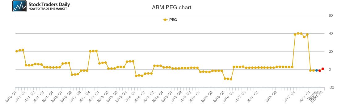 ABM PEG chart