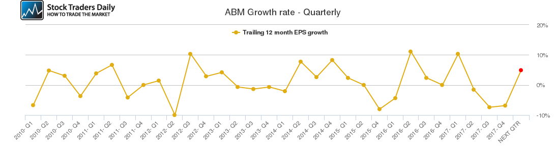 ABM Growth rate - Quarterly