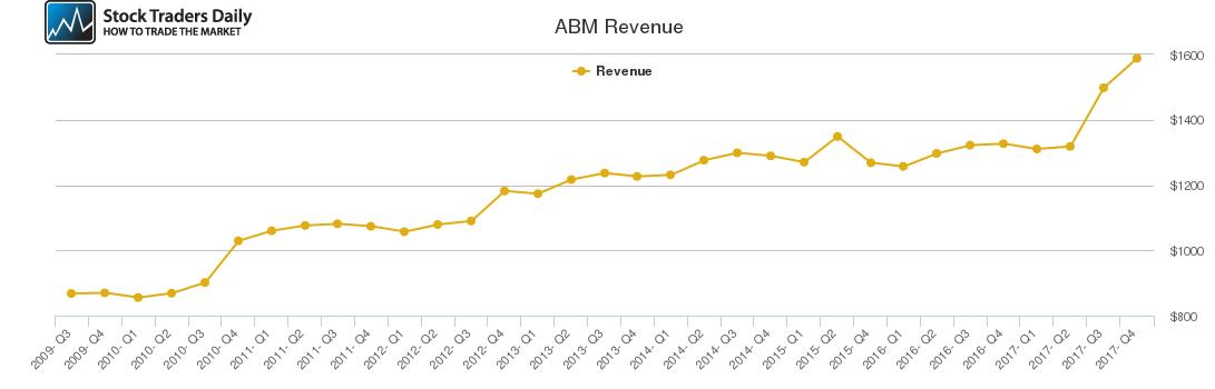 ABM Revenue chart