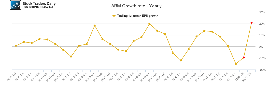 ABM Growth rate - Yearly