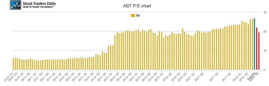 ABT PE chart