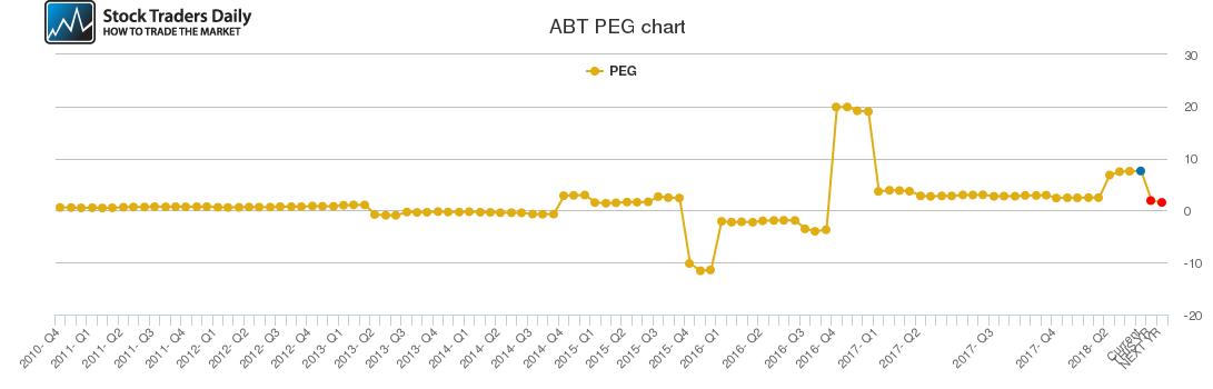 ABT PEG chart