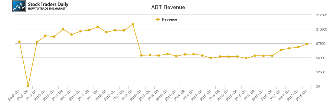 ABT Revenue chart