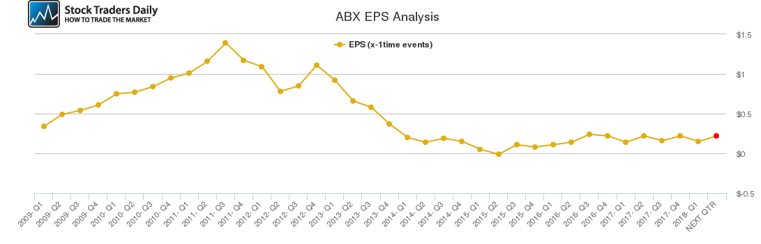 ABX EPS Analysis