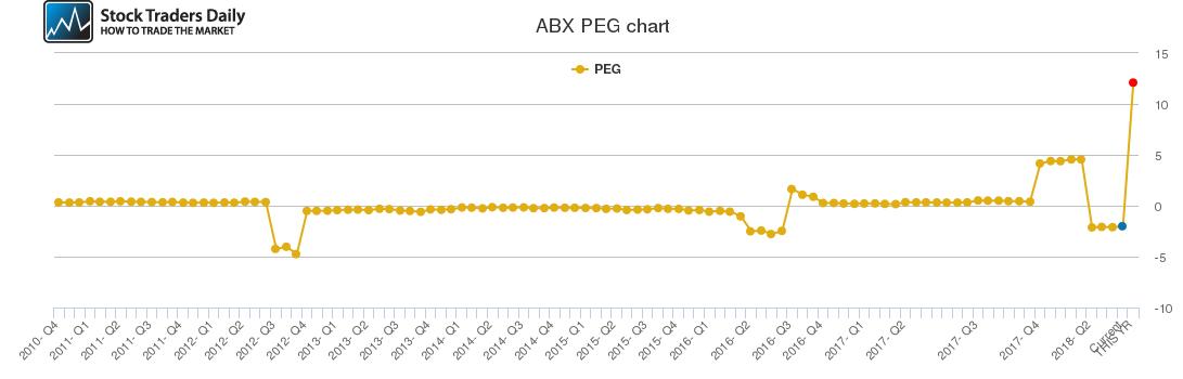 ABX PEG chart