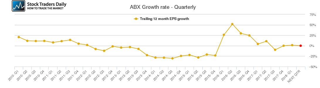 ABX Growth rate - Quarterly