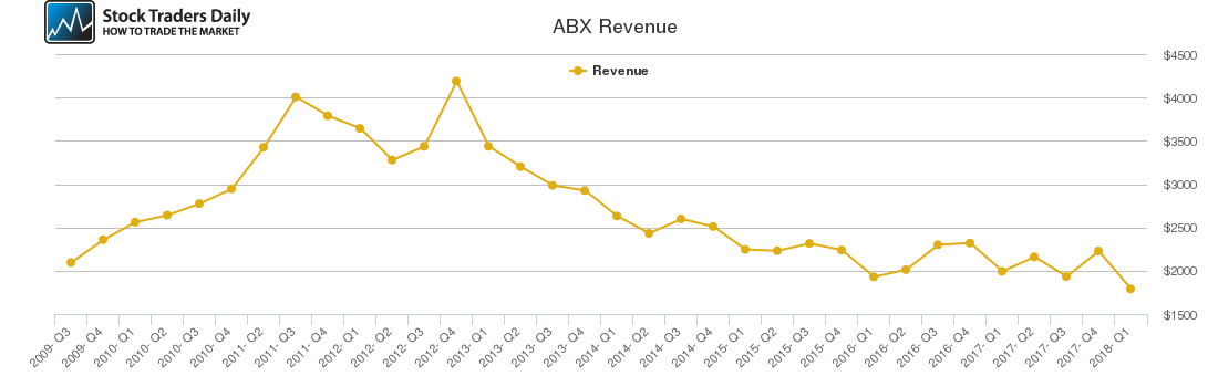 ABX Revenue chart