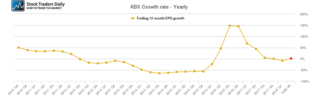 ABX Growth rate - Yearly