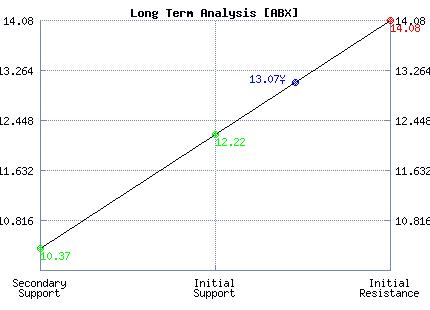 ABX Long Term Analysis