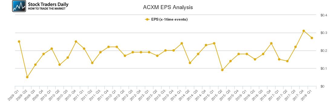 ACXM EPS Analysis