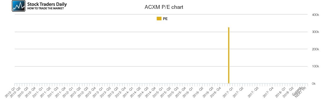 ACXM PE chart