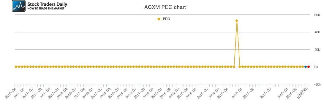 ACXM PEG chart
