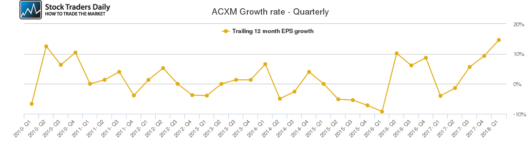 ACXM Growth rate - Quarterly