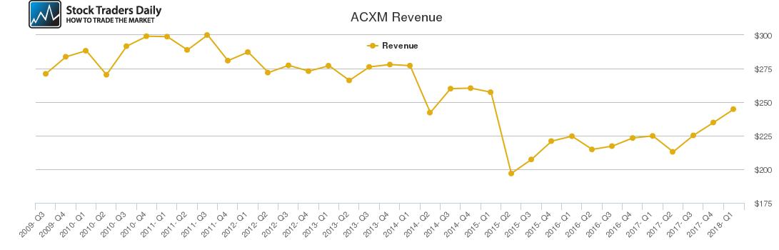 ACXM Revenue chart