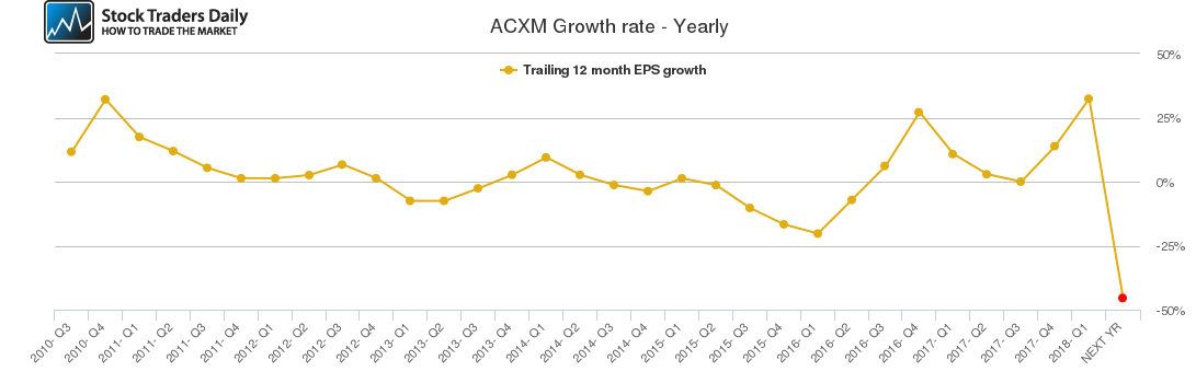 ACXM Growth rate - Yearly