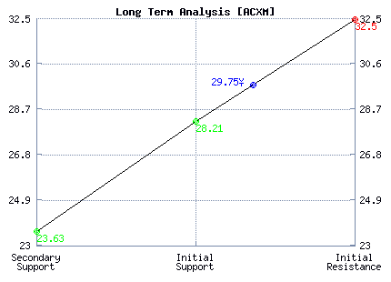 ACXM Long Term Analysis