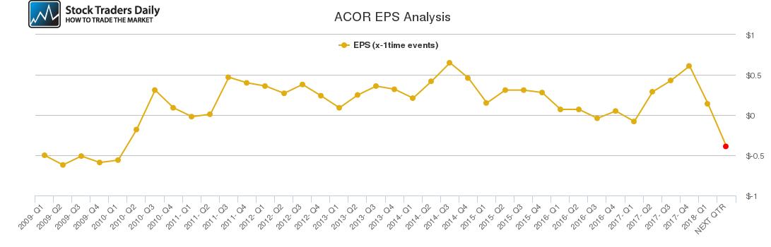 ACOR EPS Analysis
