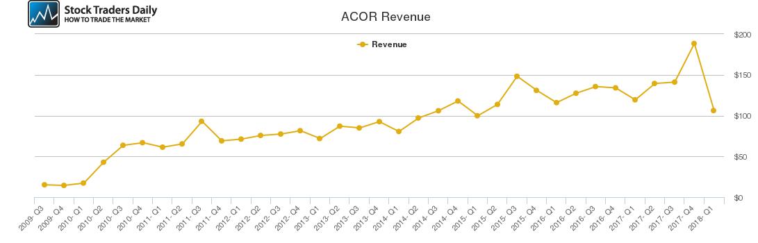 ACOR Revenue chart