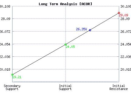 ACOR Long Term Analysis