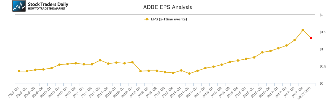 ADBE EPS Analysis